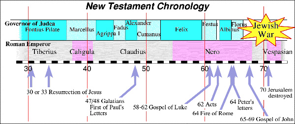 Dating the new testament books yours dating after loss